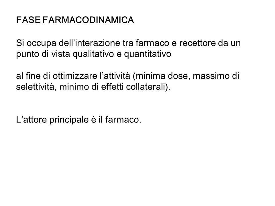 FASE FARMACODINAMICA Si occupa dell'interazione tra farmaco e recettore da un punto di vista qualitativo e quantitativo.