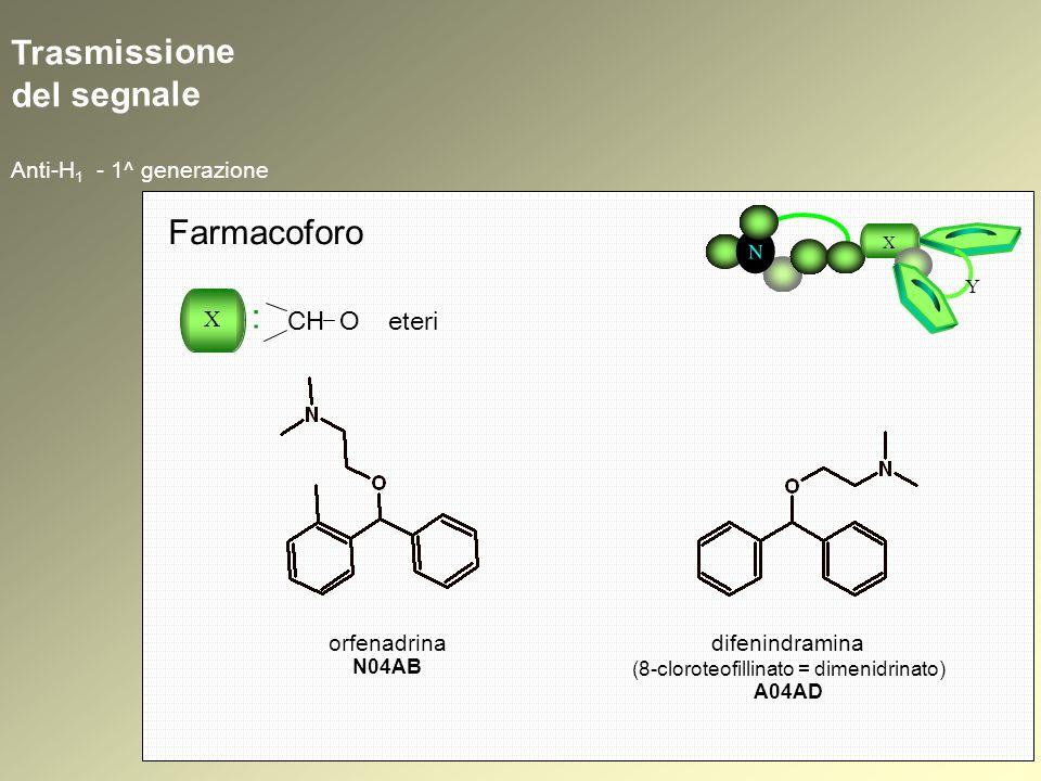 (8-cloroteofillinato = dimenidrinato)