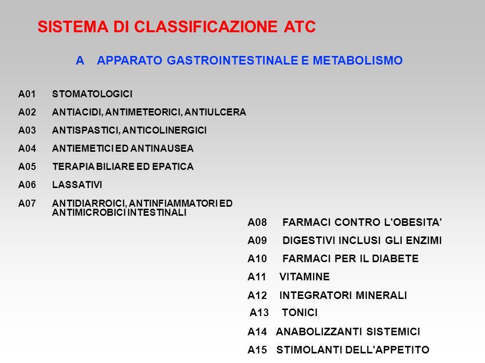 SISTEMA DI CLASSIFICAZIONE ATC