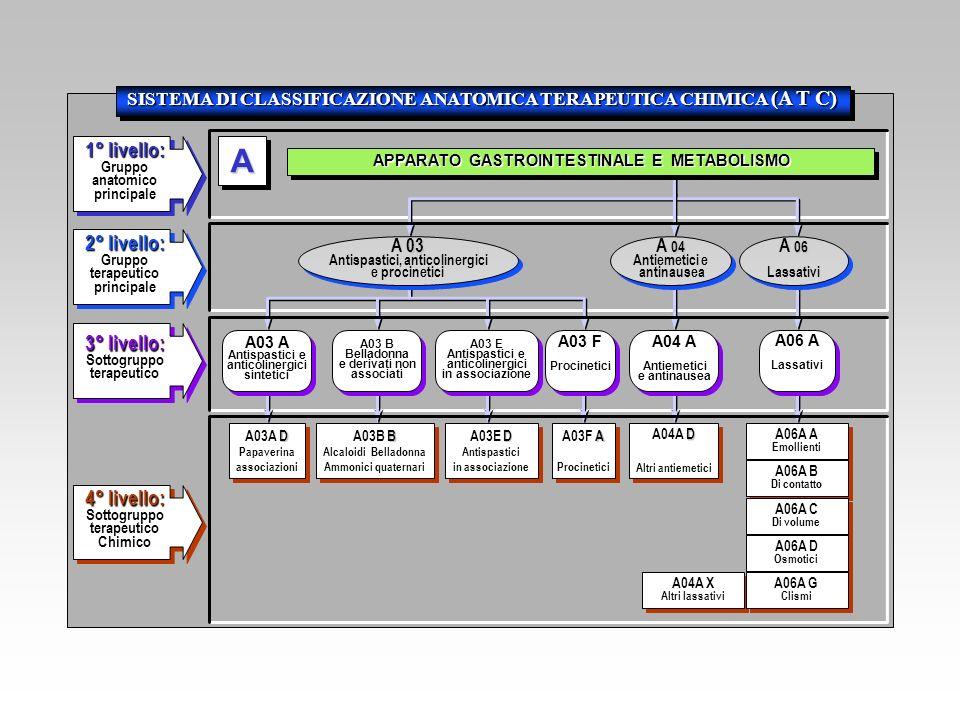 SISTEMA DI CLASSIFICAZIONE ANATOMICA TERAPEUTICA CHIMICA (A T C)