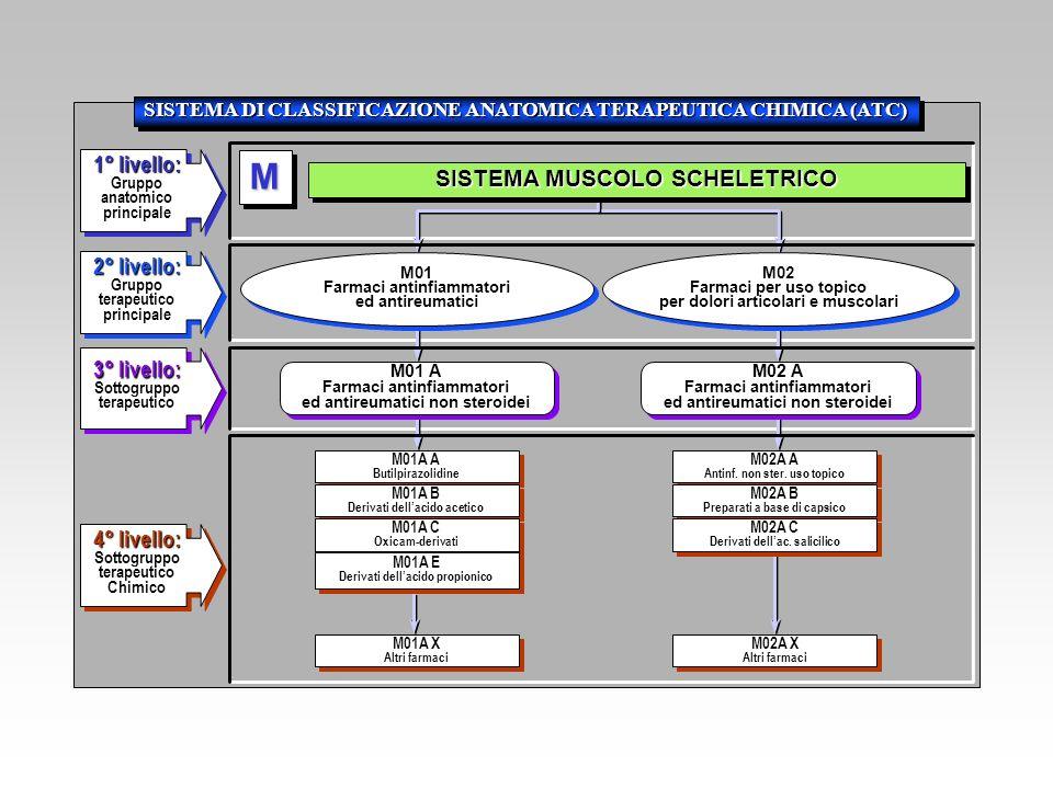 SISTEMA DI CLASSIFICAZIONE ANATOMICA TERAPEUTICA CHIMICA (ATC)