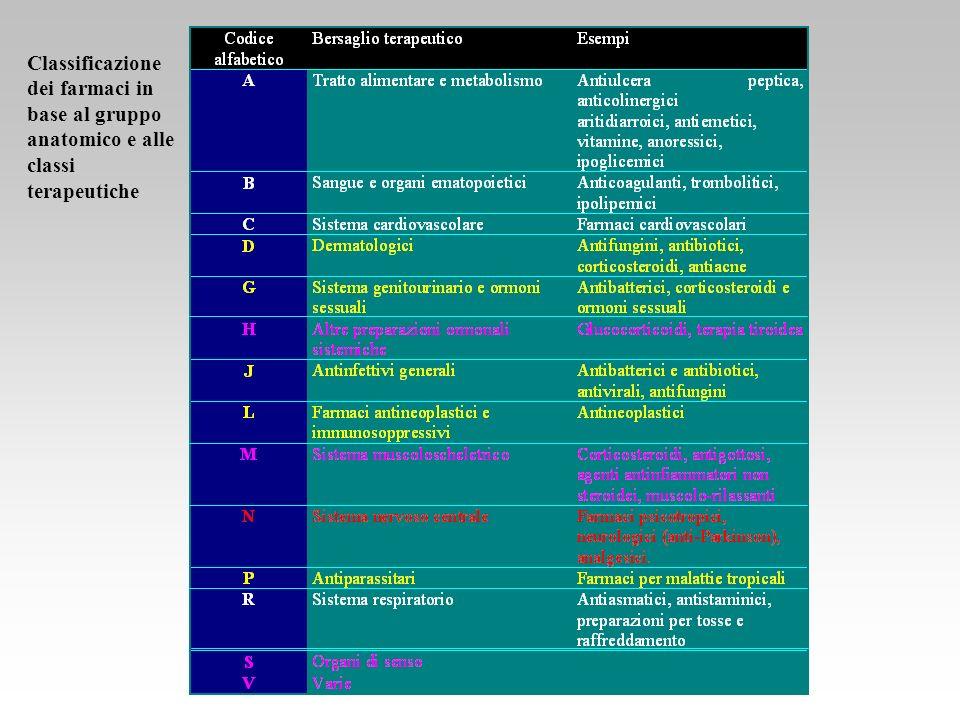 Classificazione dei farmaci in base al gruppo anatomico e alle