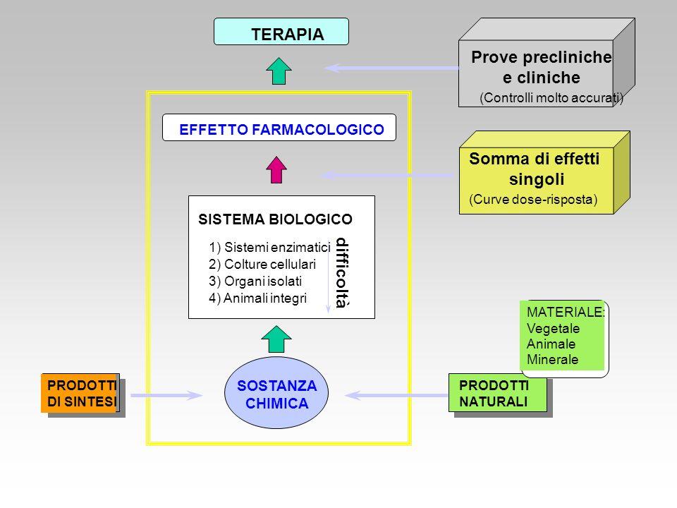 Prove precliniche e cliniche Somma di effetti singoli