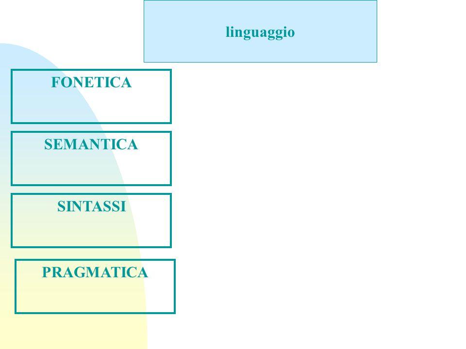 linguaggio FONETICA SEMANTICA SINTASSI PRAGMATICA