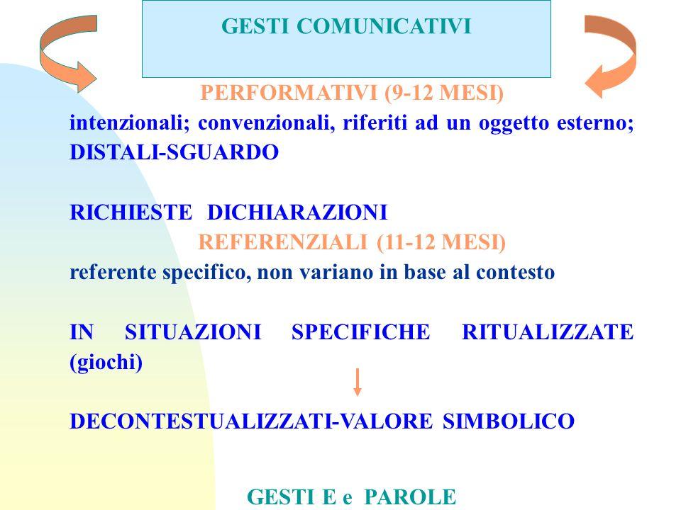 GESTI COMUNICATIVI PERFORMATIVI (9-12 MESI) intenzionali; convenzionali, riferiti ad un oggetto esterno; DISTALI-SGUARDO.