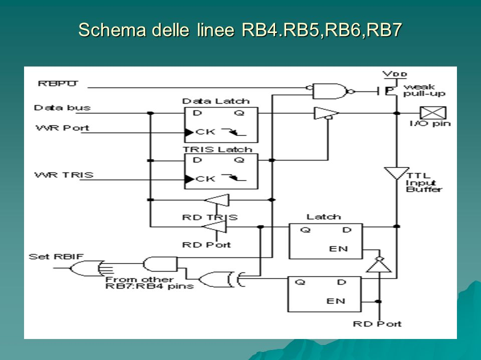 Schema delle linee RB4.RB5,RB6,RB7