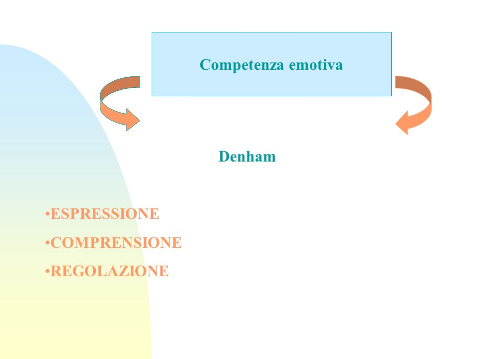 Competenza emotiva Denham ESPRESSIONE COMPRENSIONE REGOLAZIONE
