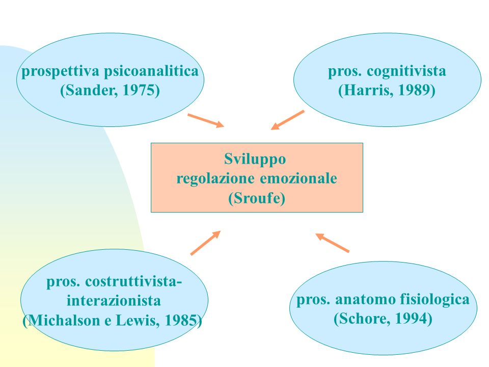 prospettiva psicoanalitica (Sander, 1975) pros. cognitivista