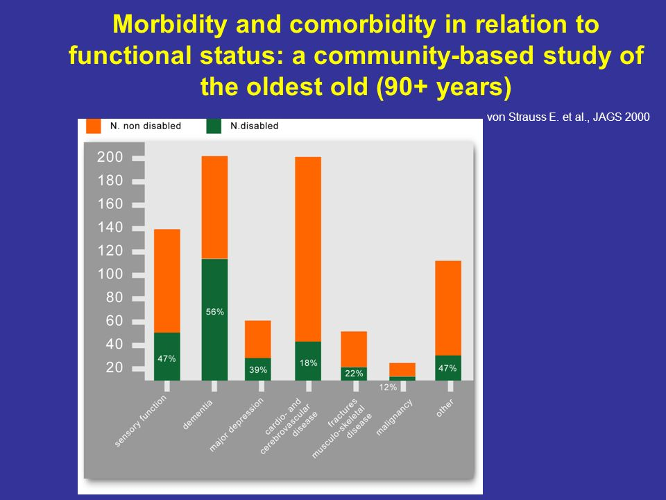 Morbidity and comorbidity in relation to functional status: a community-based study of the oldest old (90+ years)