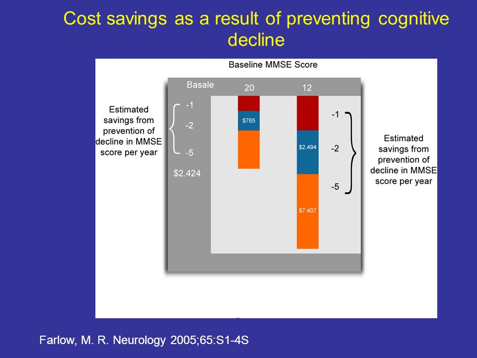 Cost savings as a result of preventing cognitive decline