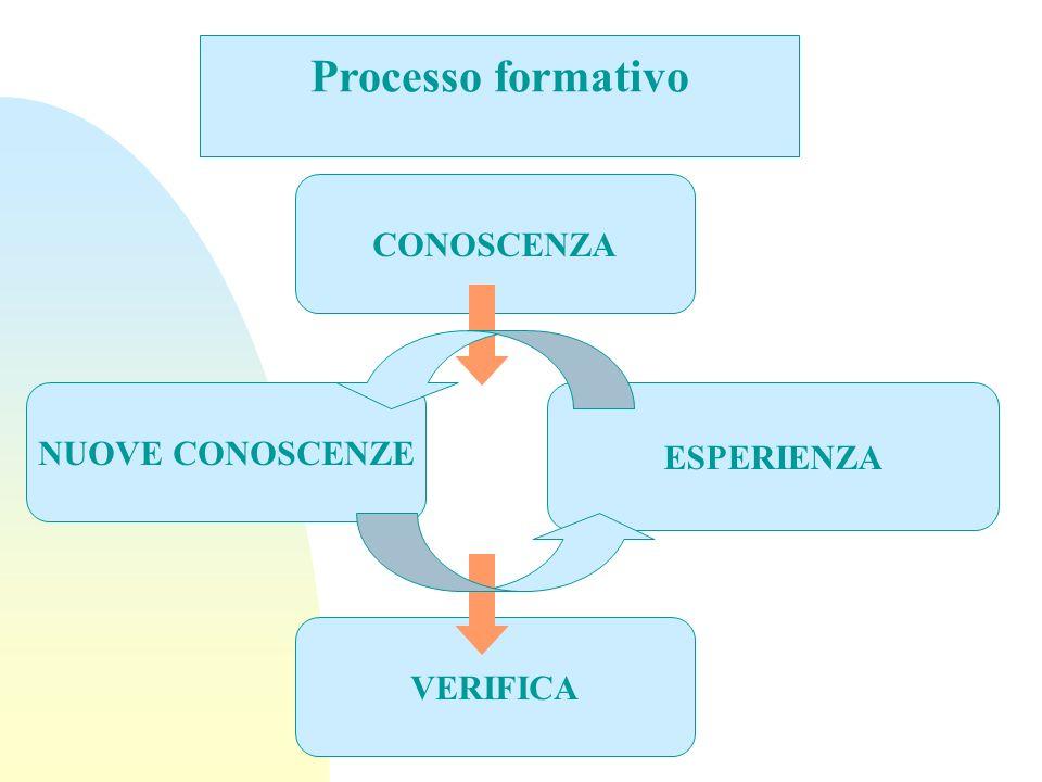 Processo formativo CONOSCENZA NUOVE CONOSCENZE ESPERIENZA VERIFICA