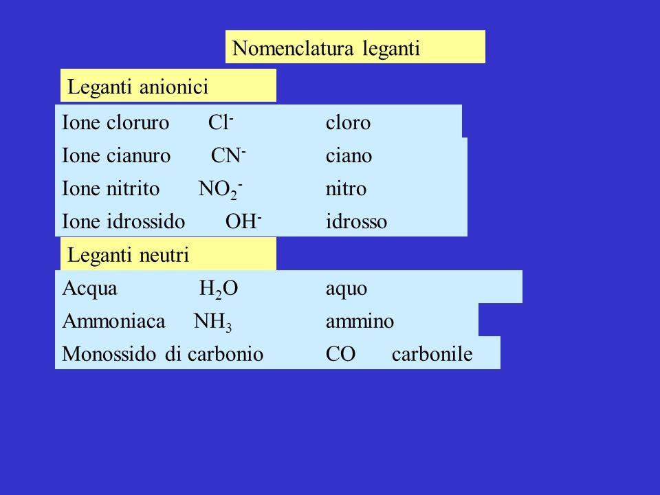 Nomenclatura leganti Leganti anionici. Ione cloruro Cl- cloro. Ione cianuro CN- ciano.