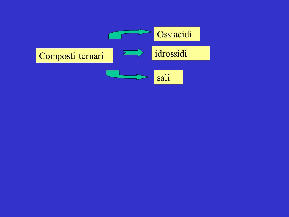 Ossiacidi idrossidi Composti ternari sali