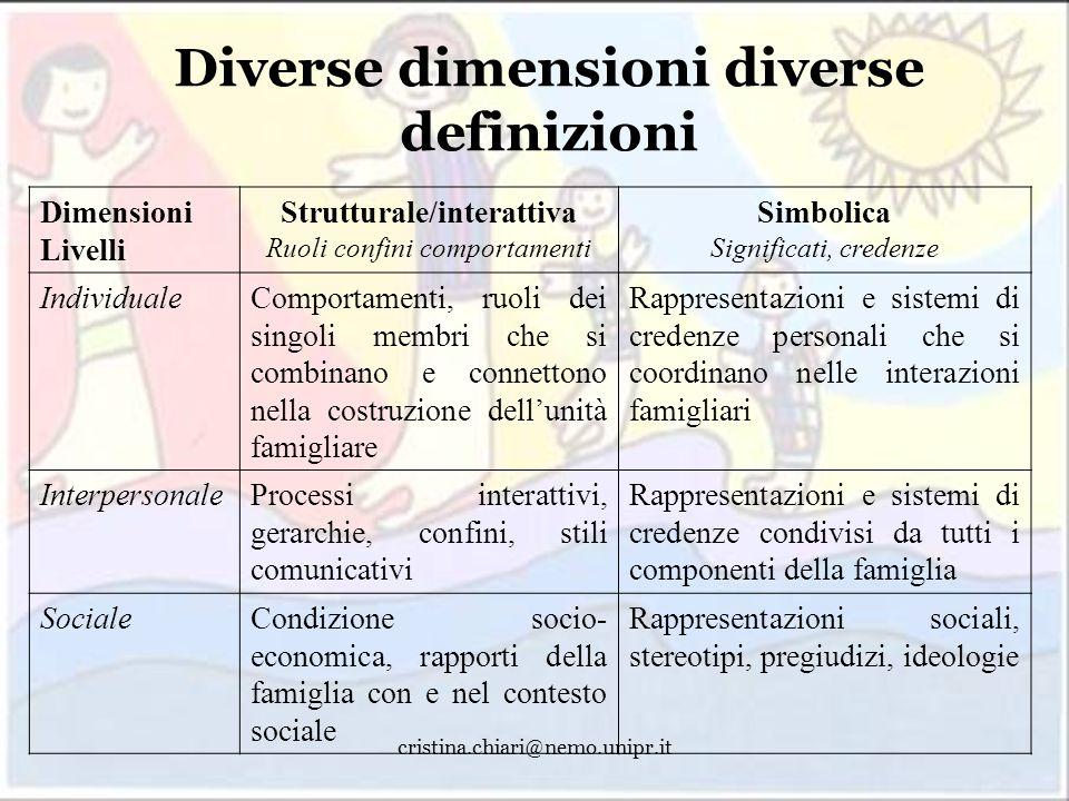 Diverse dimensioni diverse definizioni