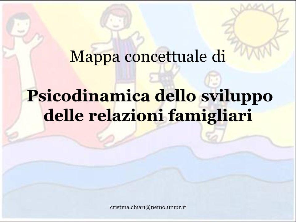 Mappa concettuale di Psicodinamica dello sviluppo delle relazioni famigliari