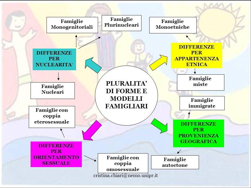 PLURALITA' DI FORME E MODELLI FAMIGLIARI