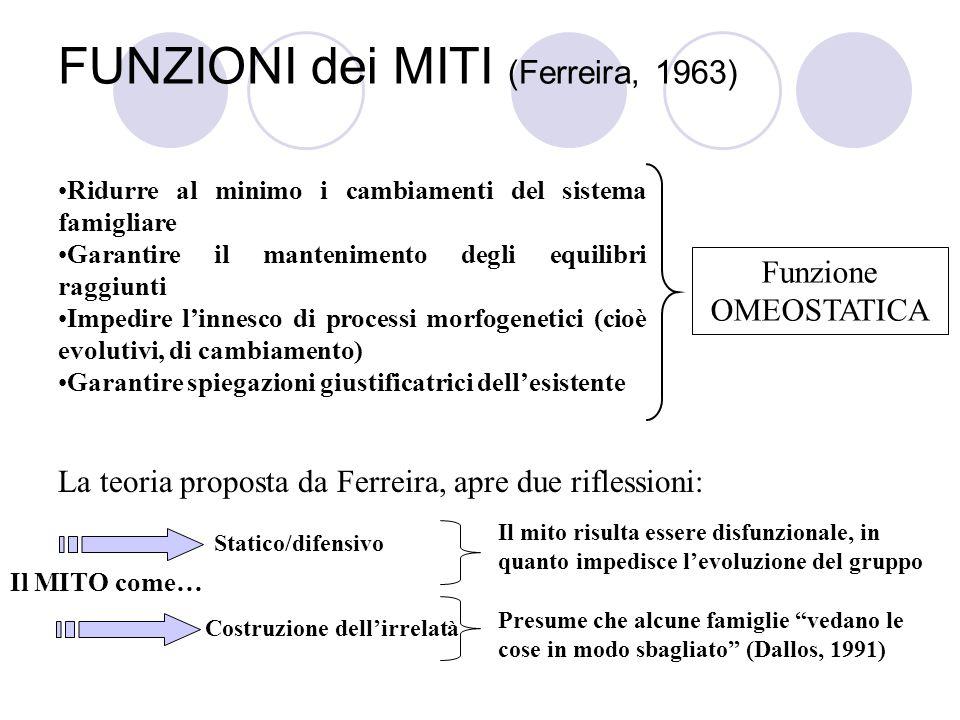 FUNZIONI dei MITI (Ferreira, 1963)