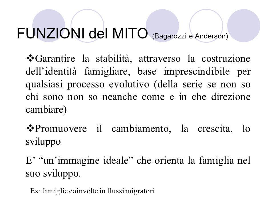 FUNZIONI del MITO (Bagarozzi e Anderson)