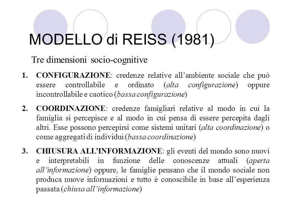 MODELLO di REISS (1981) Tre dimensioni socio-cognitive