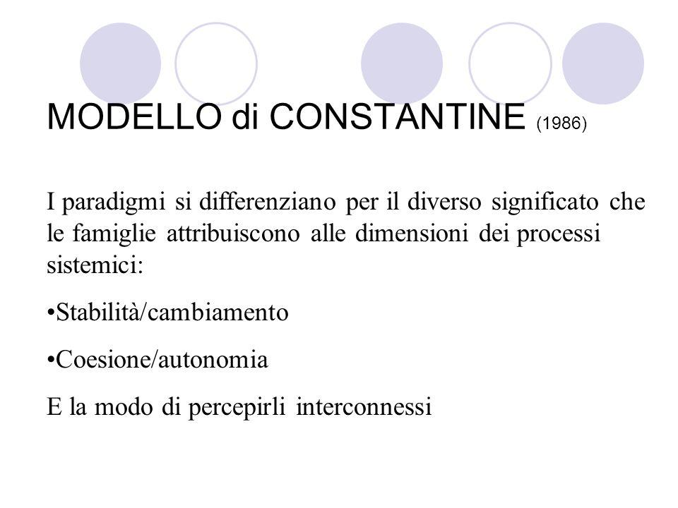 MODELLO di CONSTANTINE (1986)