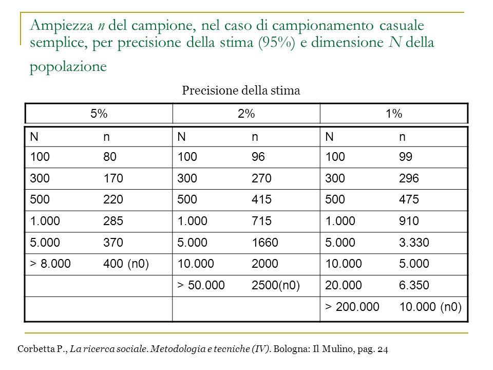 Ampiezza n del campione, nel caso di campionamento casuale semplice, per precisione della stima (95%) e dimensione N della popolazione
