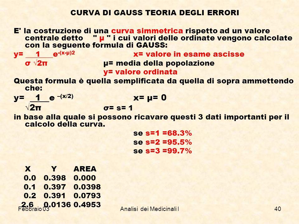 y= 1 e –(x/2) x= μ= 0 √2π σ= s= 1 CURVA DI GAUSS TEORIA DEGLI ERRORI