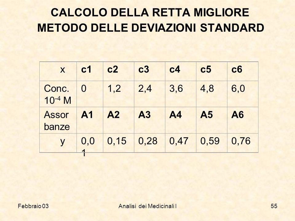 CALCOLO DELLA RETTA MIGLIORE METODO DELLE DEVIAZIONI STANDARD