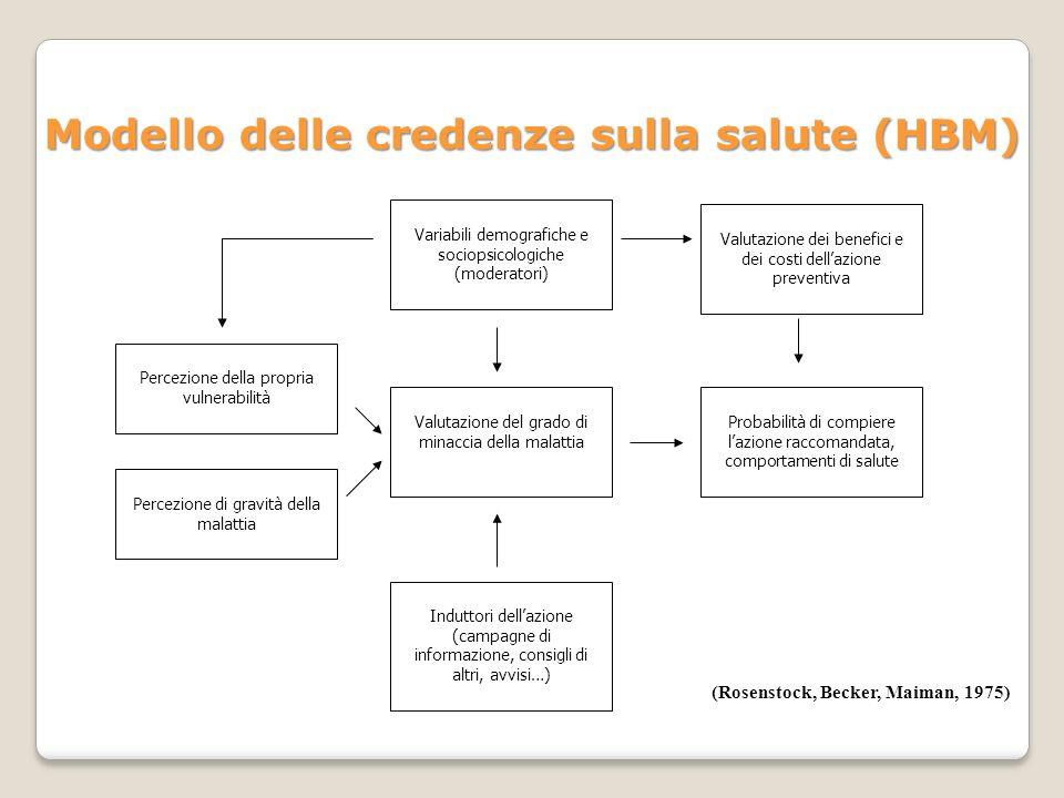 Modello delle credenze sulla salute (HBM)