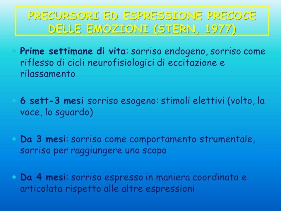 PRECURSORI ED ESPRESSIONE PRECOCE DELLE EMOZIONI (STERN, 1977)