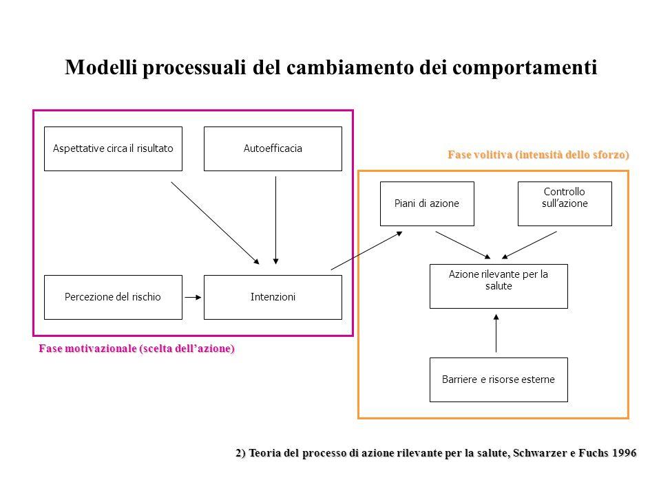 Modelli processuali del cambiamento dei comportamenti