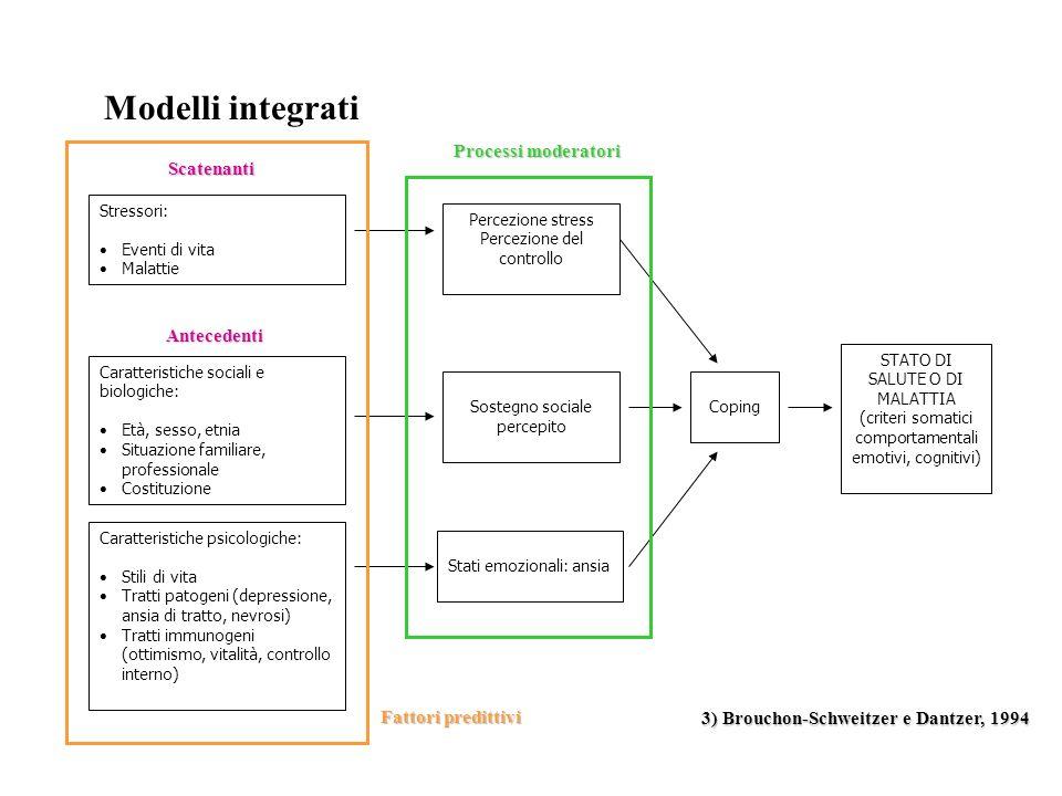 Modelli integrati Processi moderatori Scatenanti Antecedenti