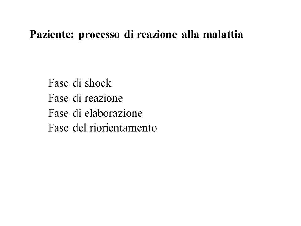 Paziente: processo di reazione alla malattia