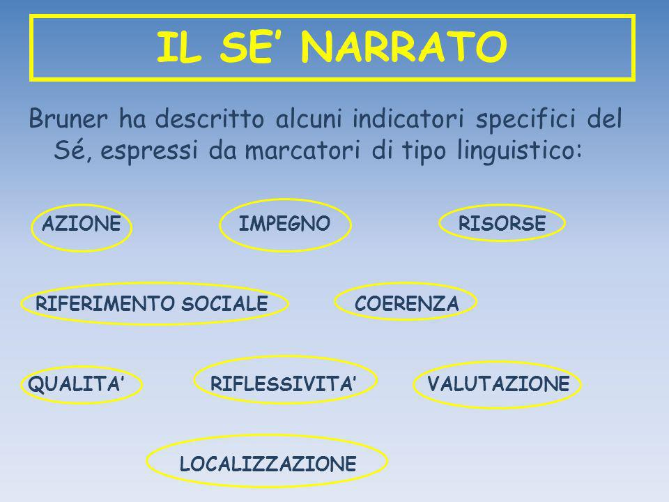 IL SE' NARRATO Bruner ha descritto alcuni indicatori specifici del Sé, espressi da marcatori di tipo linguistico:
