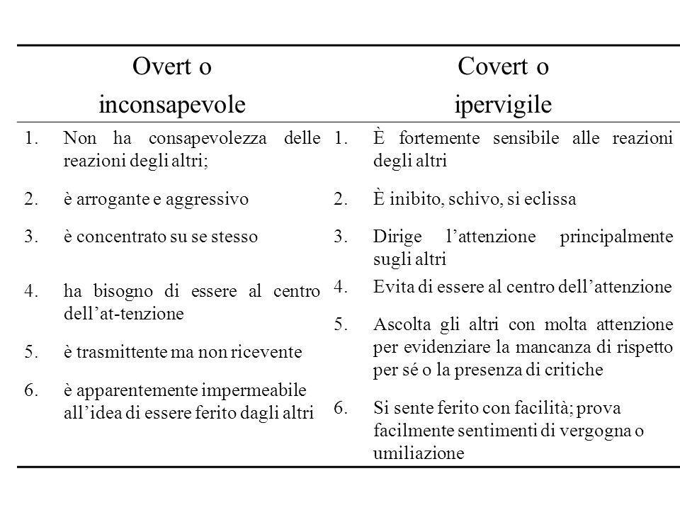 Overt o inconsapevole Covert o ipervigile