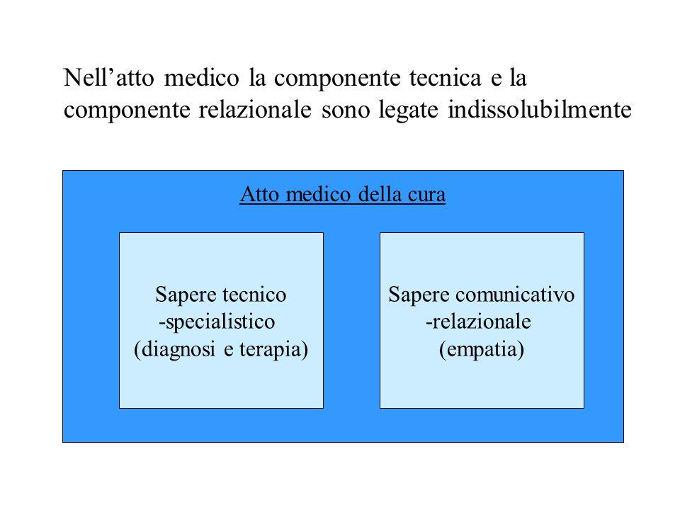 Nell'atto medico la componente tecnica e la componente relazionale sono legate indissolubilmente