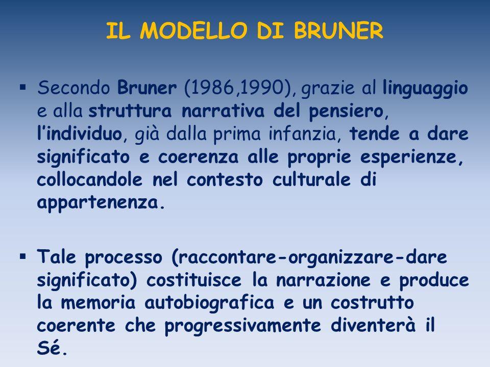 IL MODELLO DI BRUNER