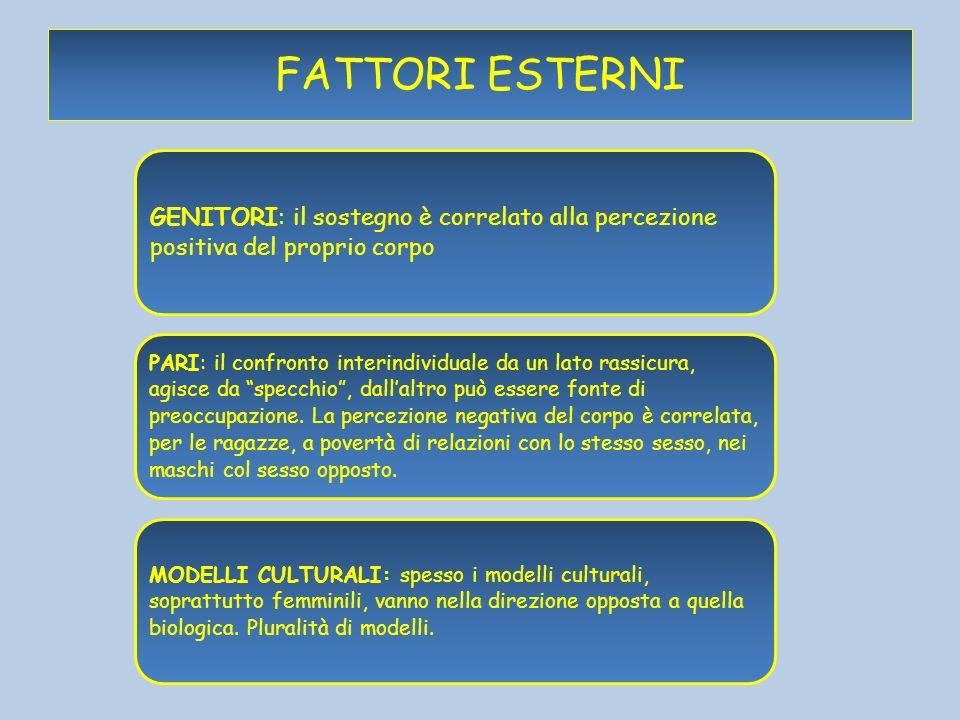 FATTORI ESTERNI GENITORI: il sostegno è correlato alla percezione positiva del proprio corpo.