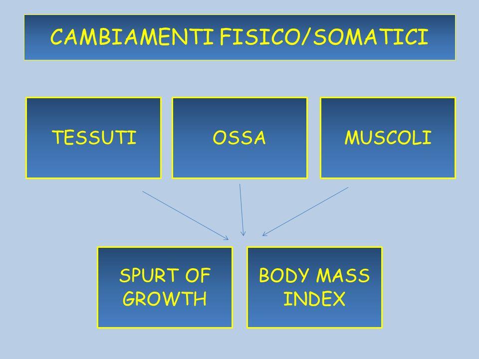 CAMBIAMENTI FISICO/SOMATICI