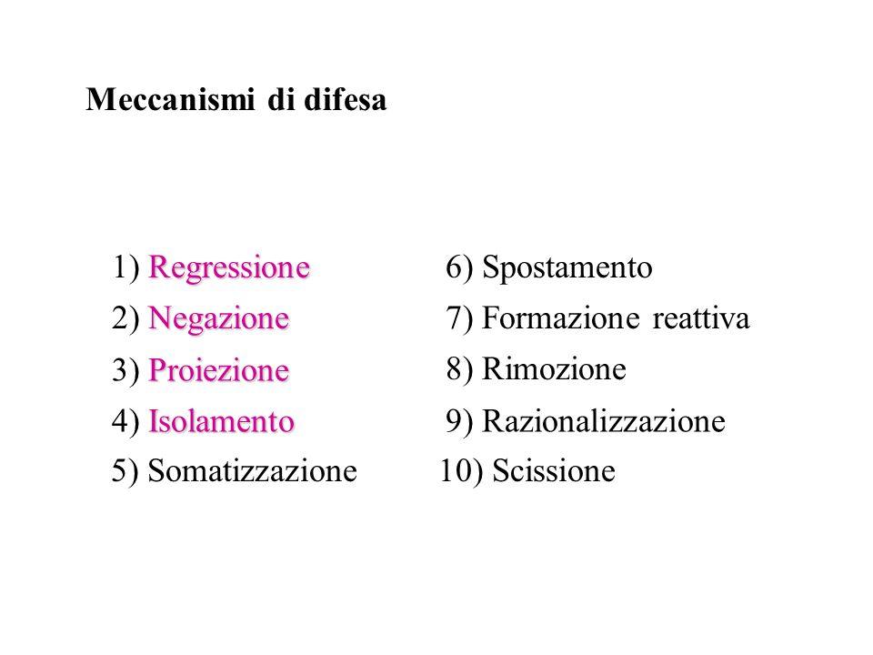 Meccanismi di difesa 1) Regressione. 6) Spostamento. 2) Negazione. 7) Formazione reattiva. 3) Proiezione.
