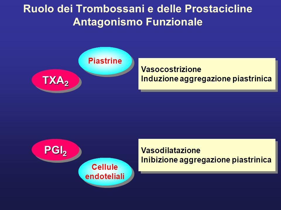 Ruolo dei Trombossani e delle Prostacicline Antagonismo Funzionale