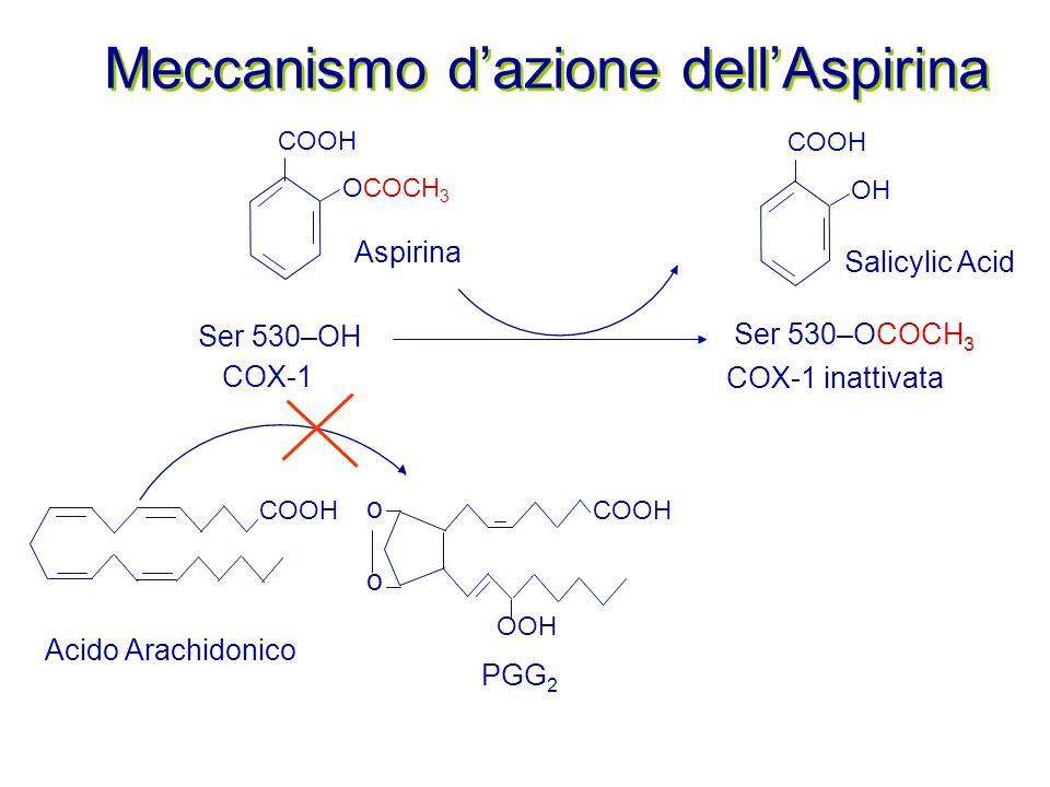 Meccanismo d'azione dell'Aspirina