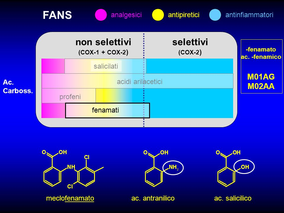 FANS non selettivi selettivi M01AG M02AA analgesici antipiretici
