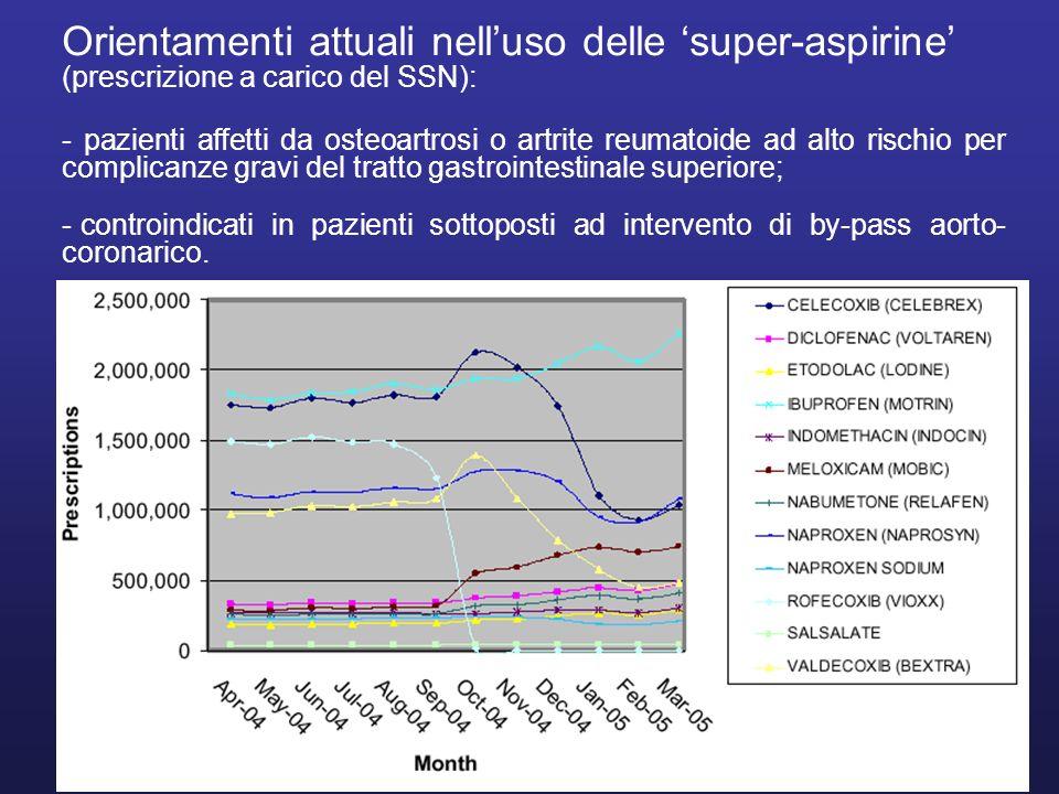 Orientamenti attuali nell'uso delle 'super-aspirine' (prescrizione a carico del SSN):