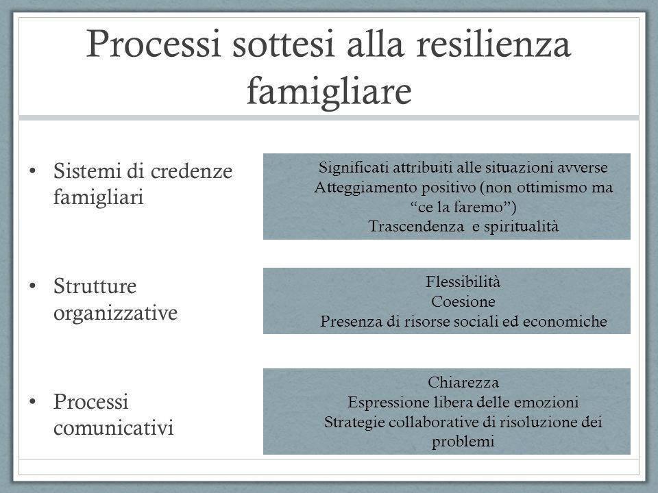 Processi sottesi alla resilienza famigliare