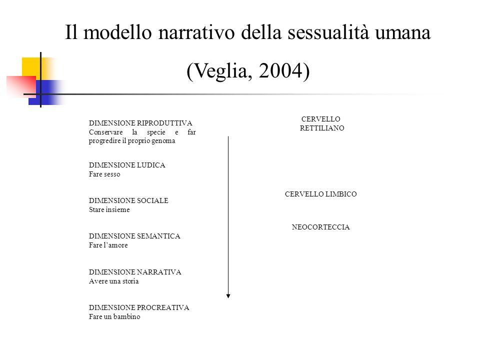 Il modello narrativo della sessualità umana