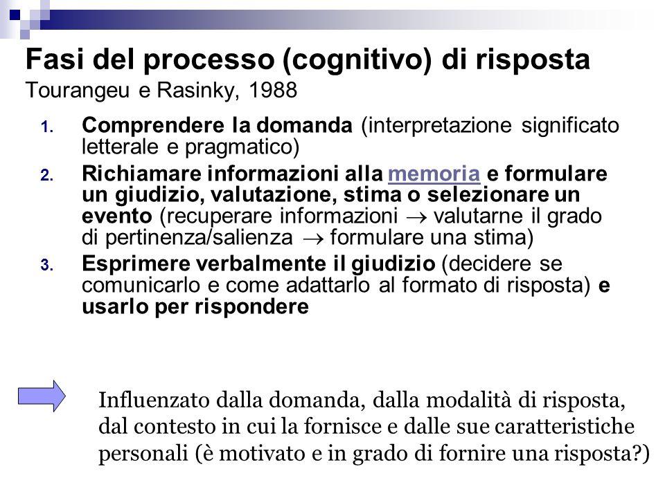 Fasi del processo (cognitivo) di risposta Tourangeu e Rasinky, 1988