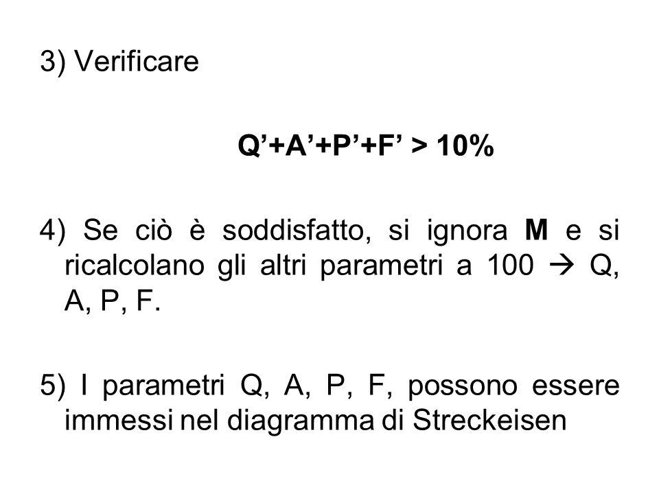 3) Verificare Q'+A'+P'+F' > 10% 4) Se ciò è soddisfatto, si ignora M e si ricalcolano gli altri parametri a 100  Q, A, P, F.