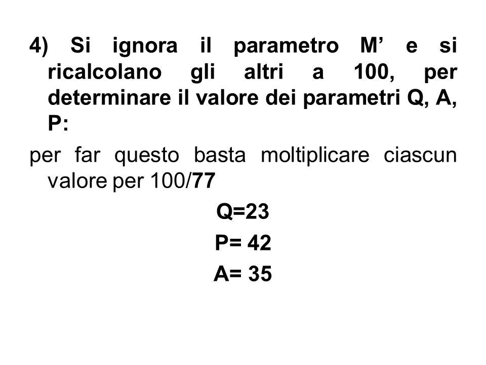 4) Si ignora il parametro M' e si ricalcolano gli altri a 100, per determinare il valore dei parametri Q, A, P: