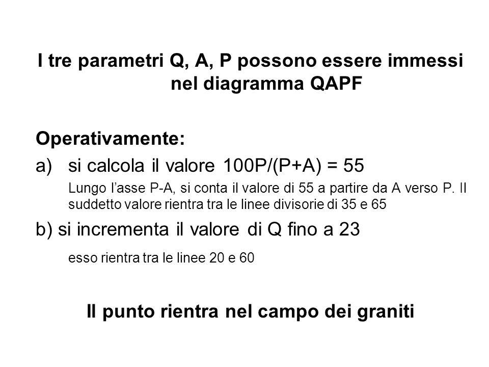 I tre parametri Q, A, P possono essere immessi nel diagramma QAPF