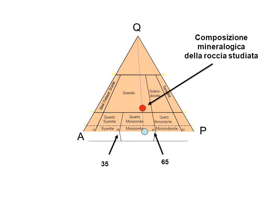 Composizione mineralogica